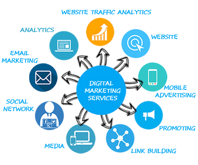 Best Digital Services in India